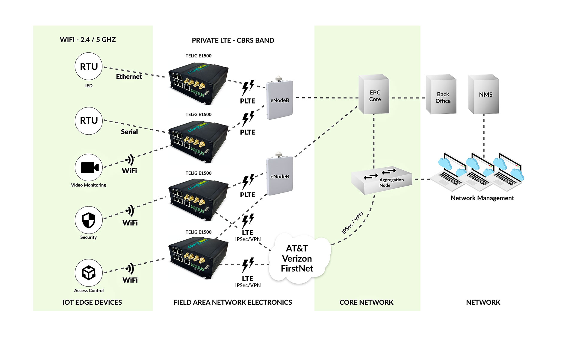 CBRS-Network-Diagram